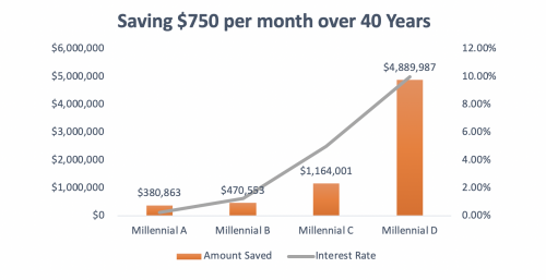 Retirement savings after 40 years