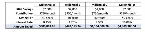 Initial savings chart