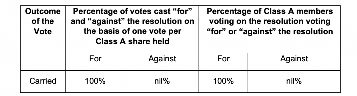 Results of vote on the resolution
